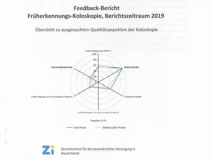 Bericht des ZI zur Früherkennungs-Koloskopie 2021